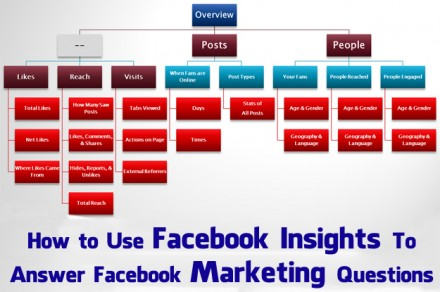 Facebook Insights FlowChart2